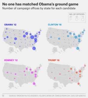 This graphic shows the ground game of the Clinton and Trump campaigns this year compared to Romney and Obama in 2012. This comparison shows that the Trump campaign had almost an identical ground game compared to Romney proving that his minimal campaign efforts are not new for the Republican Party in recent years. www.FiveThirtyEight.com