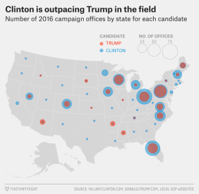The ground game of Clinton outdid the ground game of Trump shown here by large numbers. This may proves that a strong ground game is not essential to winning an election, but is necessary as both candidates took advantage of these tactics in some form. www.FiveThirtyEight.com